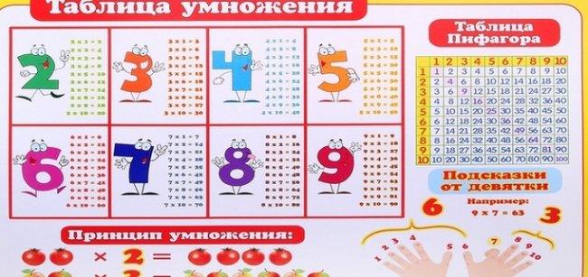 Каждый школьник в курсе: таблица умножение - это вовсе не